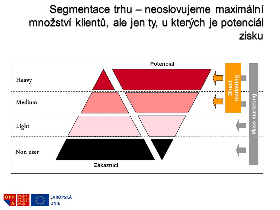 Segmentace trhu – neoslovujeme maximální množství klientů, ale jen ty, u kterých je potenciál zisku