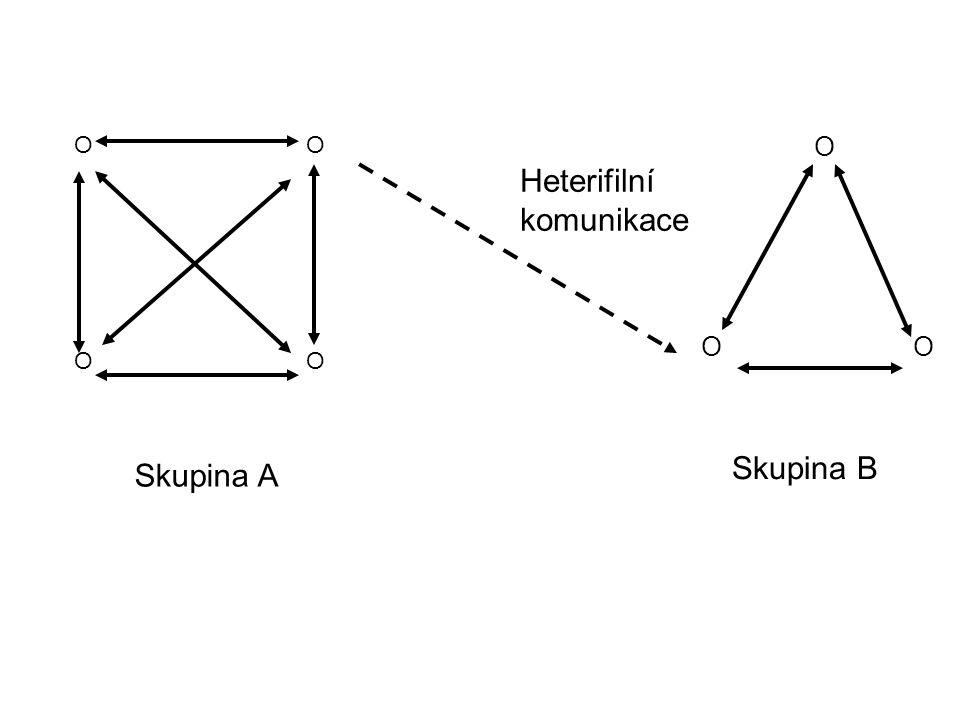 Heterifilní komunikace