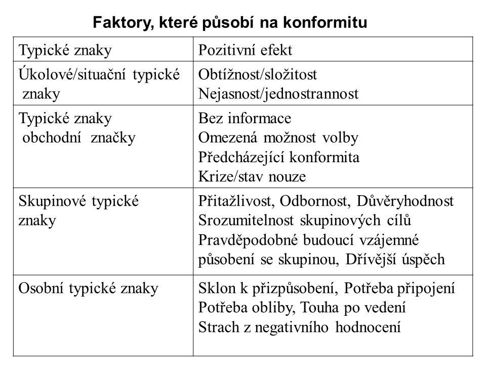 Faktory, které působí na konformitu