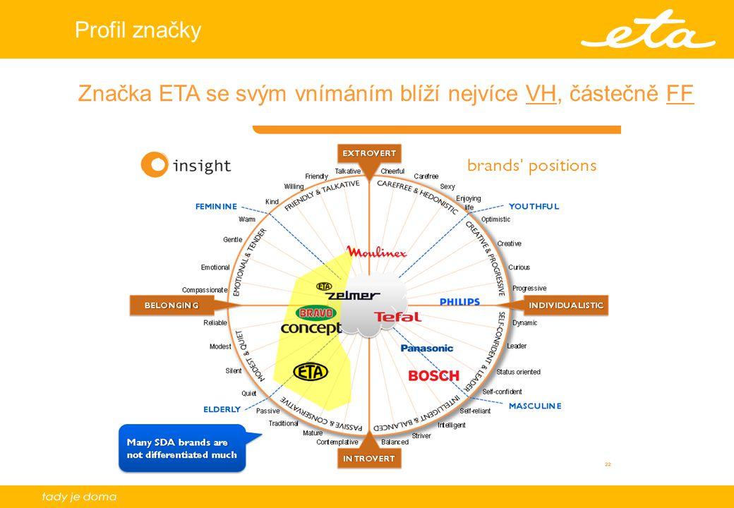 Profil značky Značka ETA se svým vnímáním blíží nejvíce VH, částečně FF