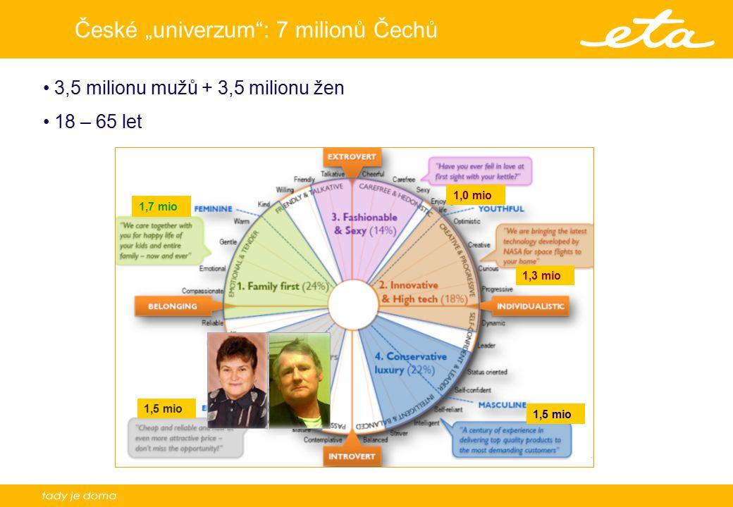 """České """"univerzum : 7 milionů Čechů"""
