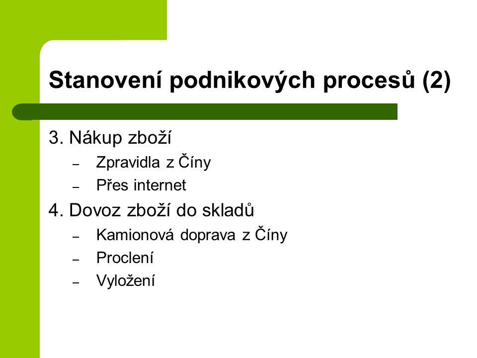 Stanovení podnikových procesů (2)