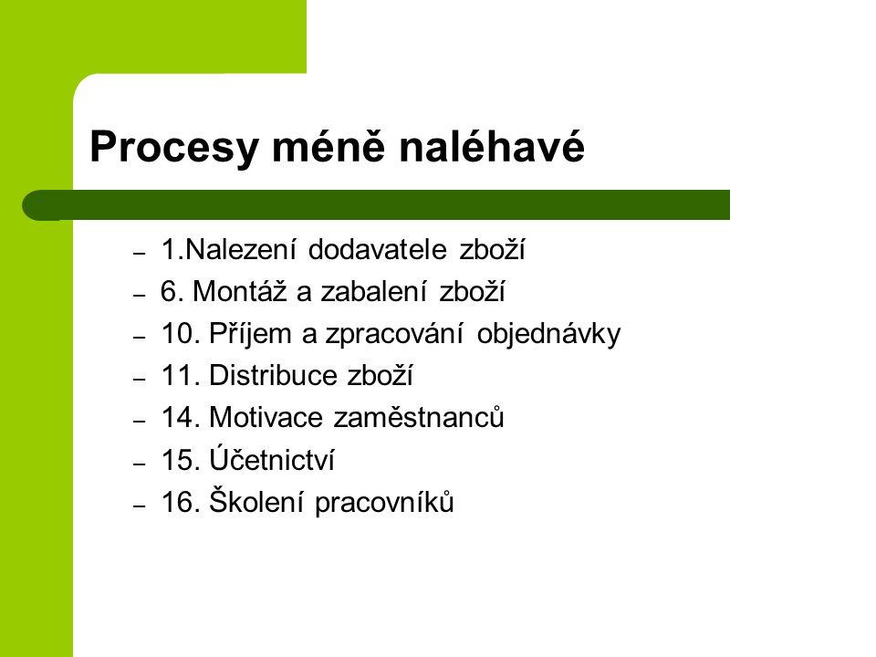 Procesy méně naléhavé 1.Nalezení dodavatele zboží