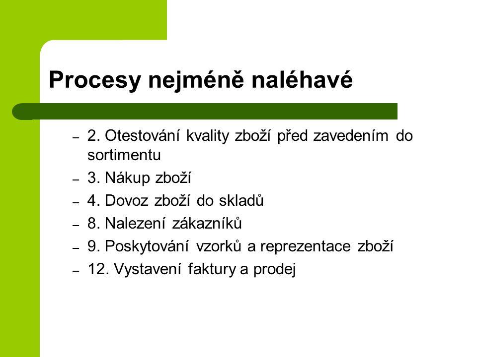 Procesy nejméně naléhavé