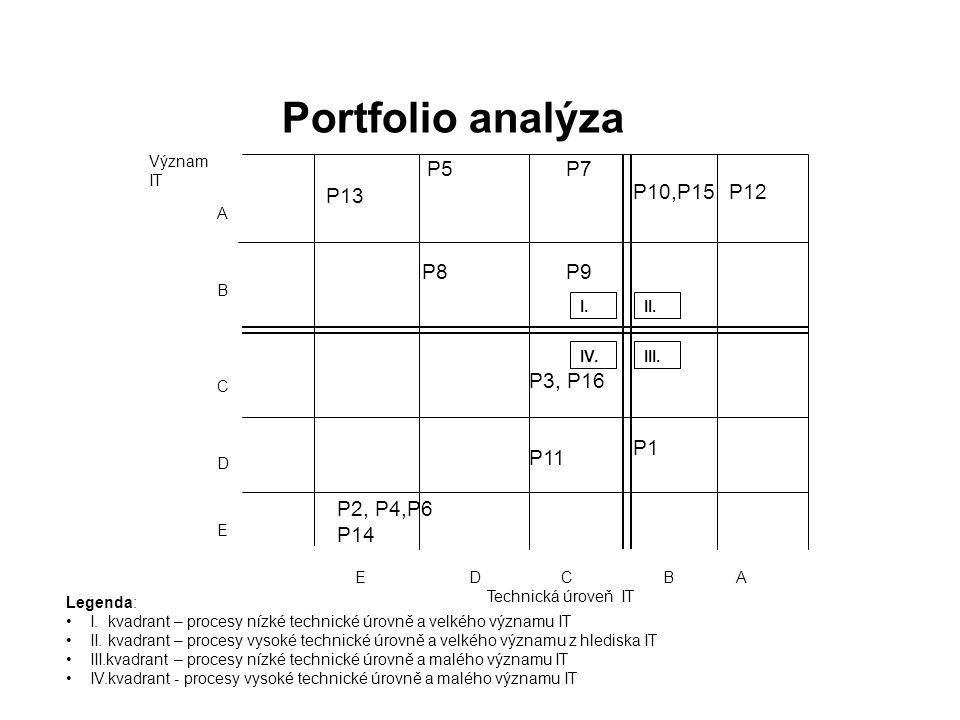 Portfolio analýza P5 P7 P13 P10,P15 P12 P8 P9 P1 P3, P16 P11 P2, P4,P6