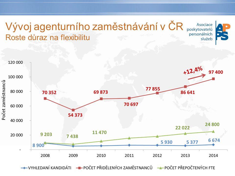 Vývoj agenturního zaměstnávání v ČR