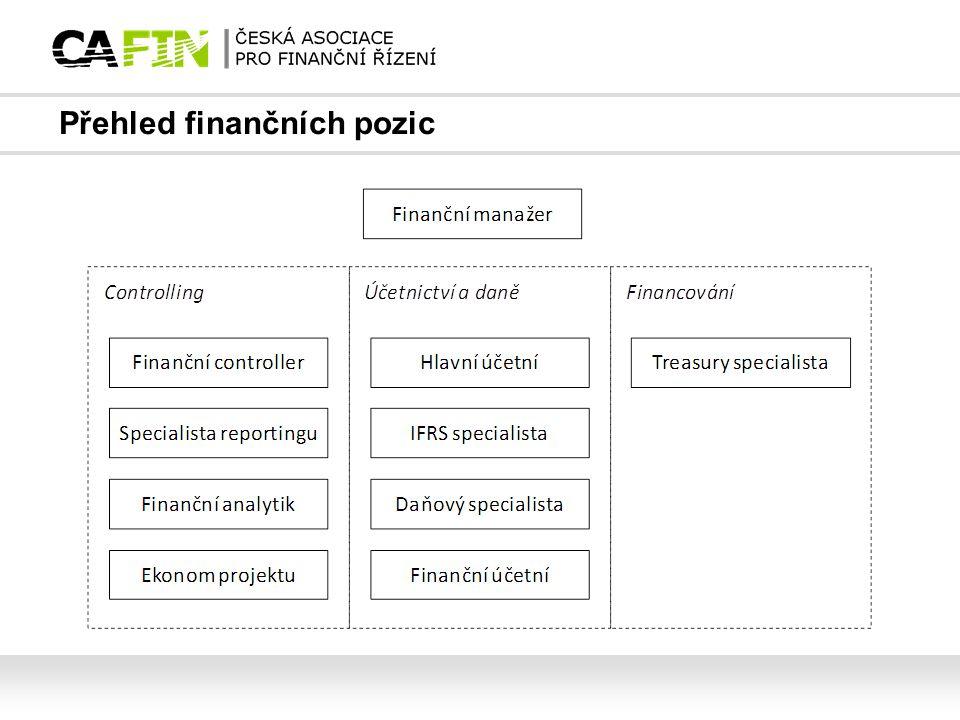 Přehled finančních pozic