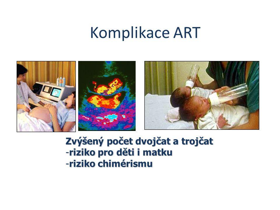 Komplikace ART Zvýšený počet dvojčat a trojčat riziko pro děti i matku