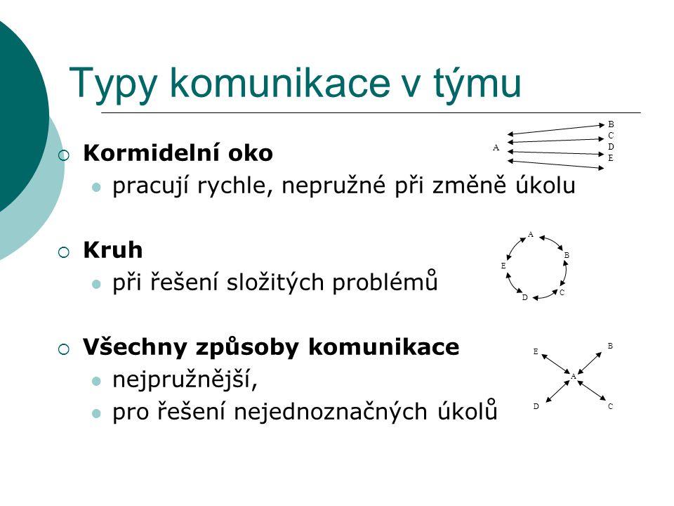 Typy komunikace v týmu Kormidelní oko
