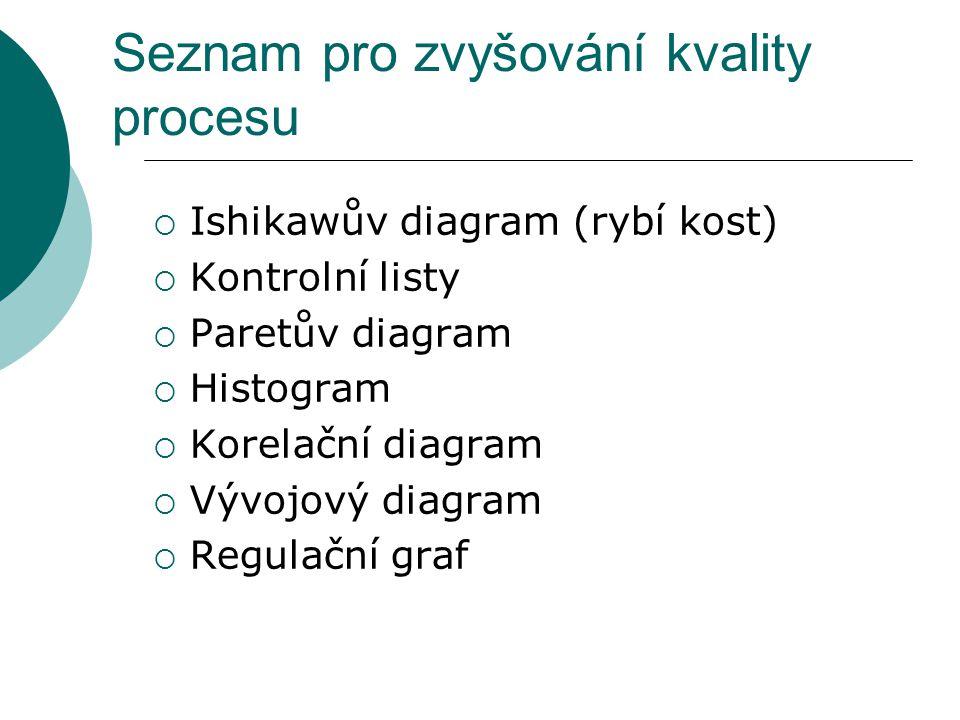 Seznam pro zvyšování kvality procesu