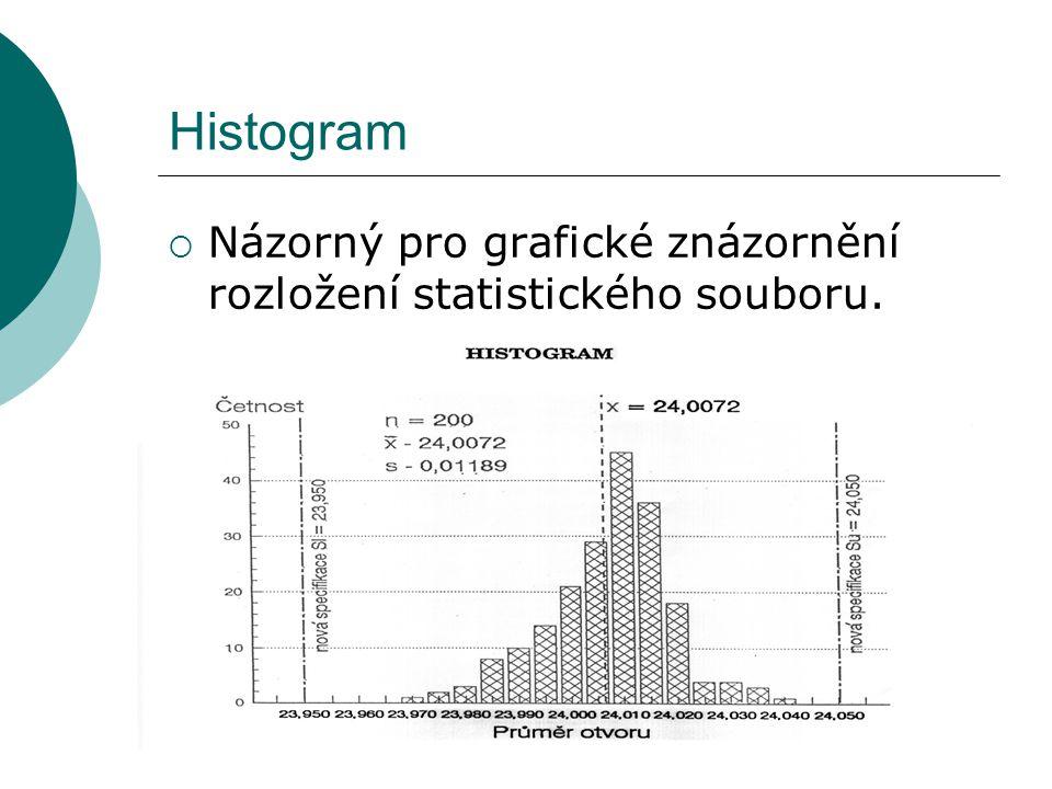 Histogram Názorný pro grafické znázornění rozložení statistického souboru.