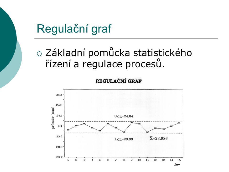 Regulační graf Základní pomůcka statistického řízení a regulace procesů.