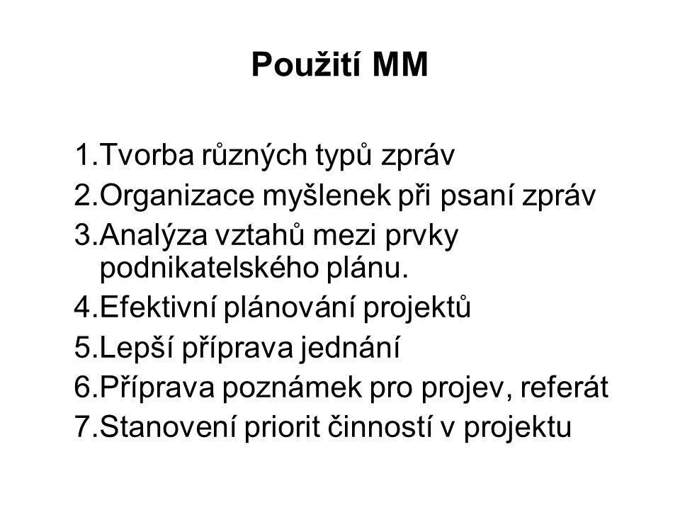 Použití MM Tvorba různých typů zpráv