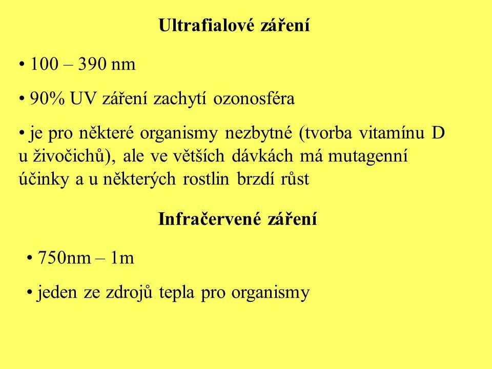 Ultrafialové záření 100 – 390 nm. 90% UV záření zachytí ozonosféra.
