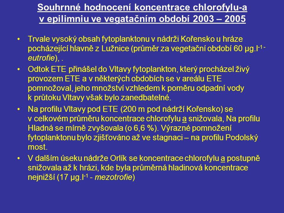 Souhrnné hodnocení koncentrace chlorofylu-a v epilimniu ve vegatačním období 2003 – 2005