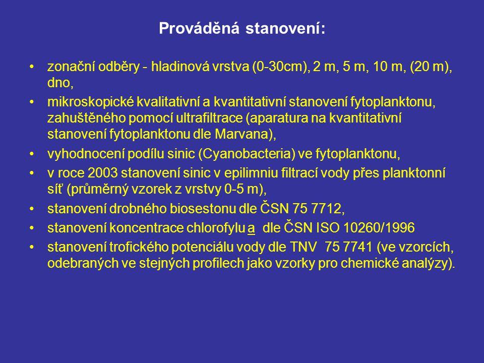 Prováděná stanovení: zonační odběry - hladinová vrstva (0-30cm), 2 m, 5 m, 10 m, (20 m), dno,