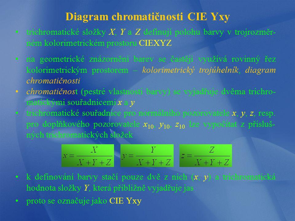Diagram chromatičnosti CIE Yxy