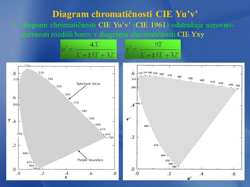 Diagram chromatičnosti CIE Yu'v'