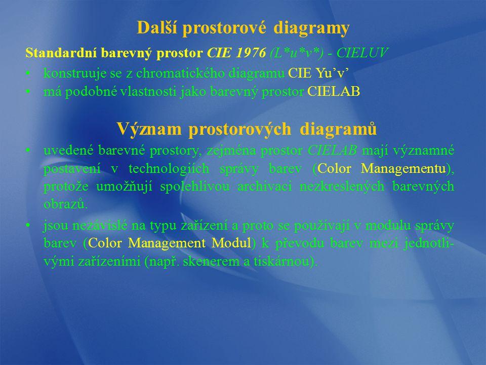 Další prostorové diagramy Význam prostorových diagramů