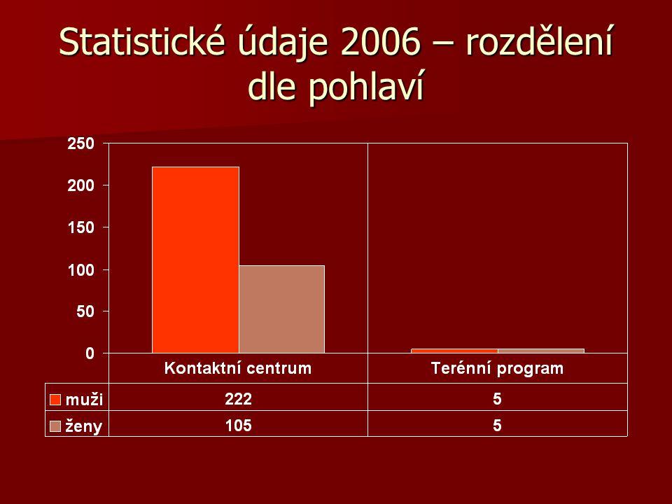 Statistické údaje 2006 – rozdělení dle pohlaví