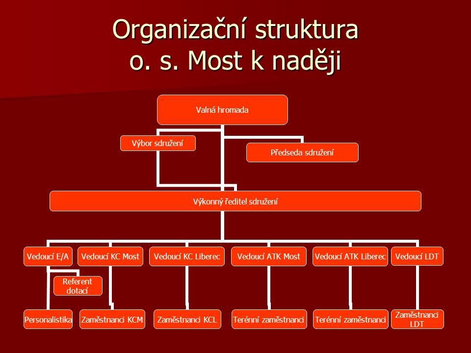 Organizační struktura o. s. Most k naději