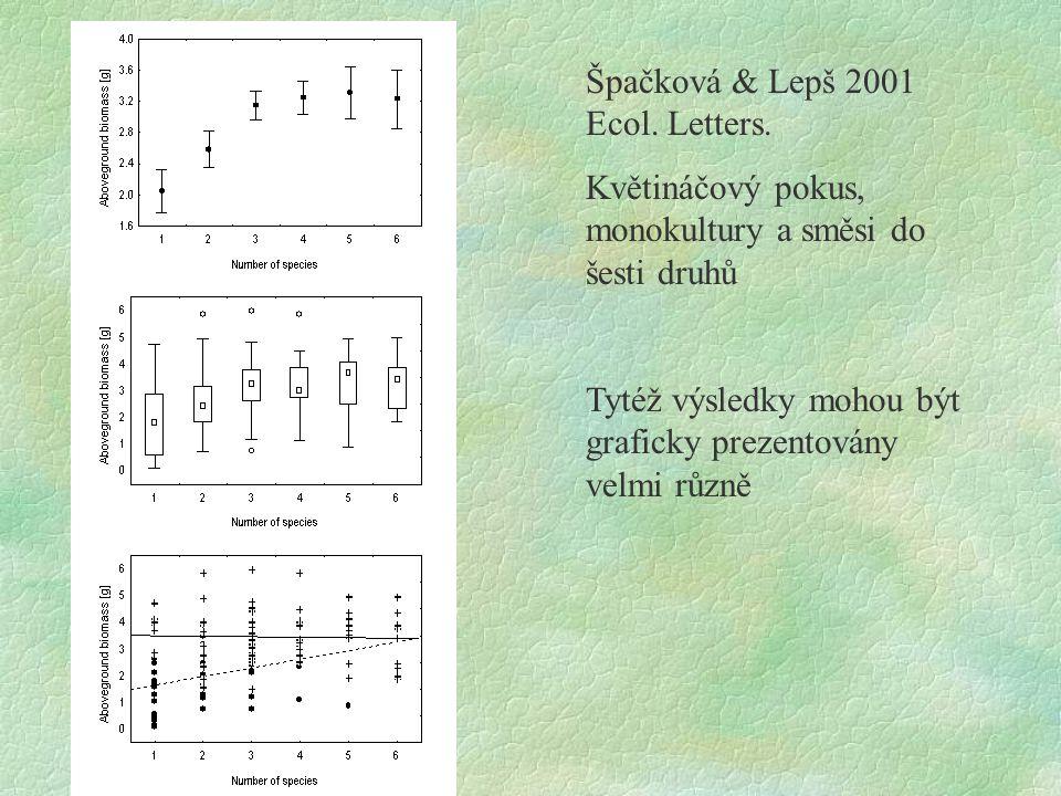 Špačková & Lepš 2001 Ecol. Letters.