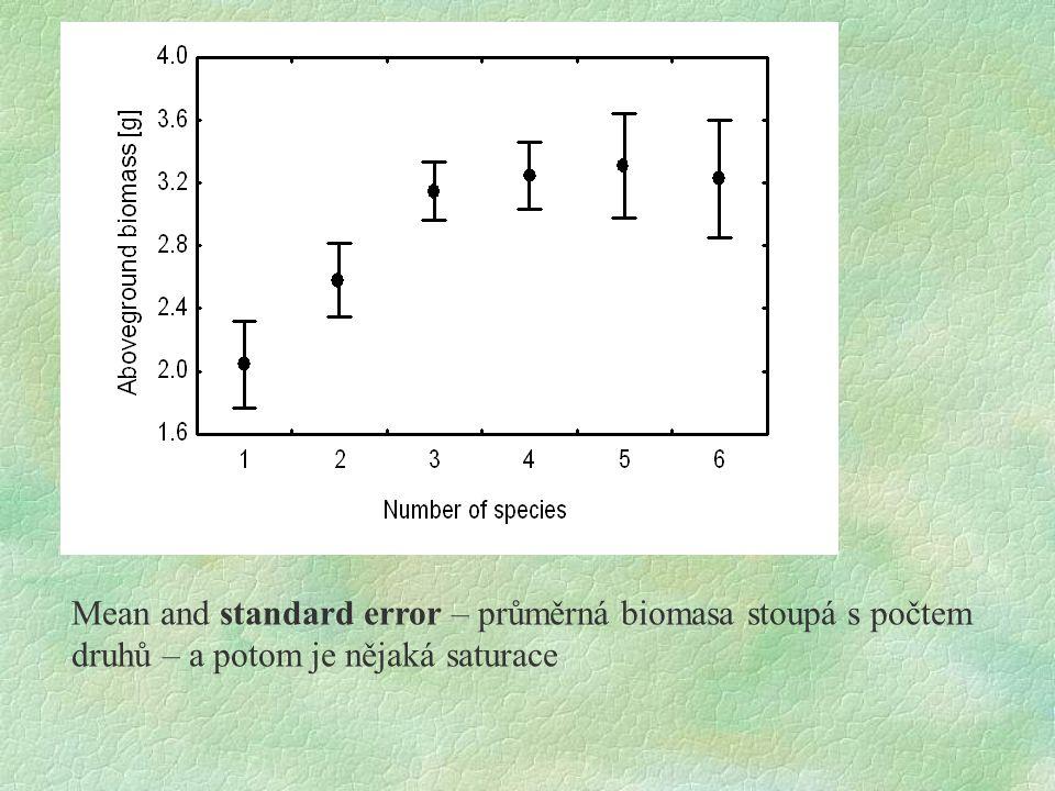 Mean and standard error – průměrná biomasa stoupá s počtem druhů – a potom je nějaká saturace