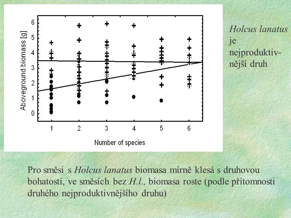 Holcus lanatus je nejproduktiv-nější druh