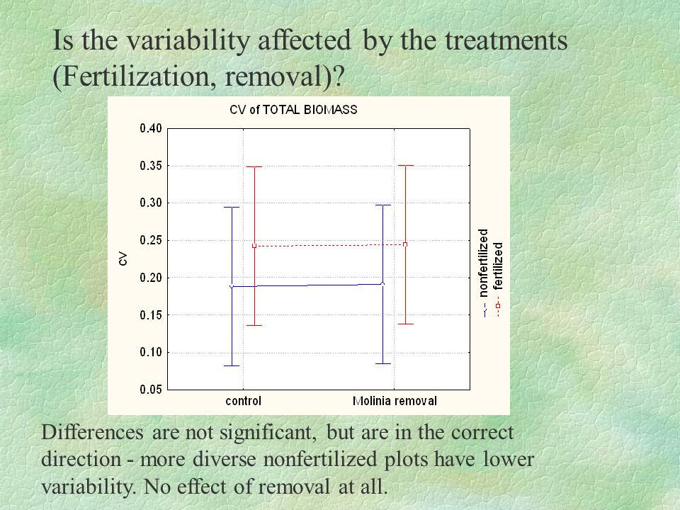 Is the variability affected by the treatments (Fertilization, removal)