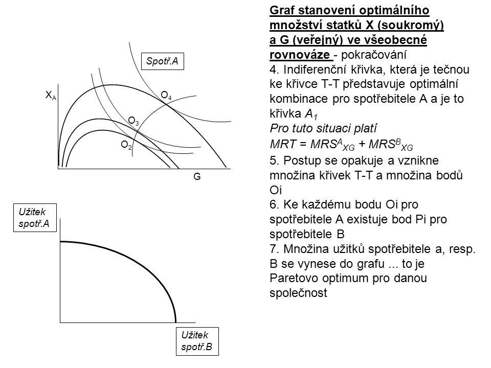 Graf stanovení optimálního množství statků X (soukromý)