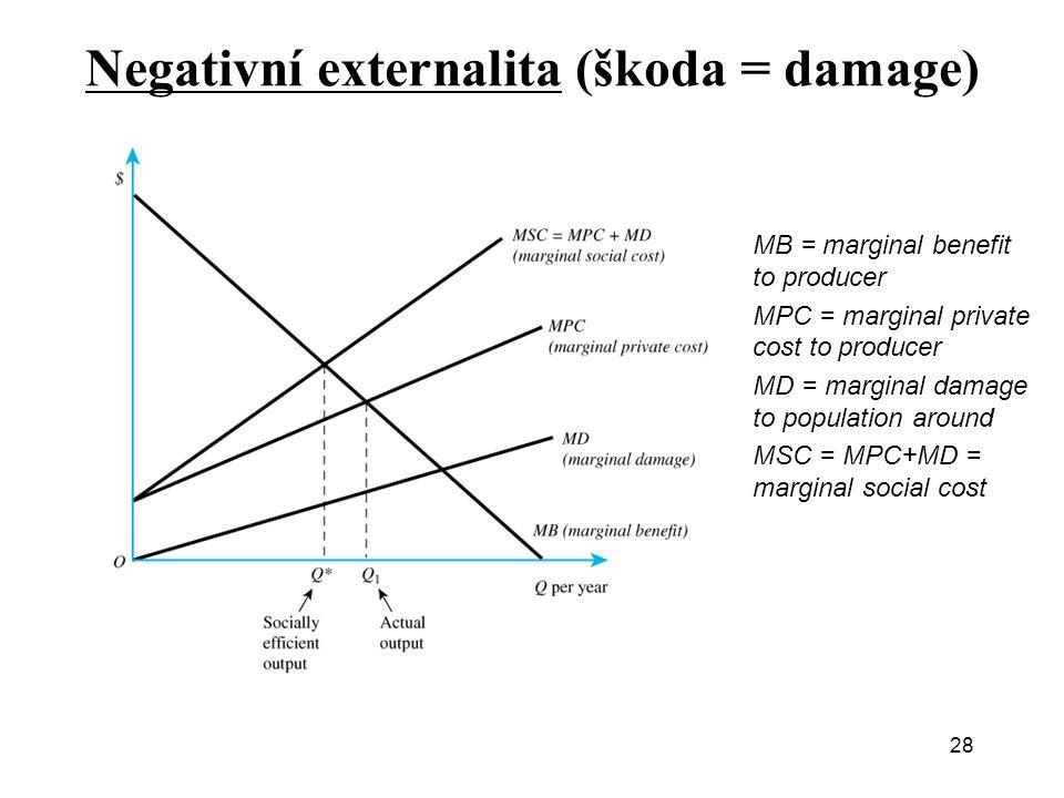 Negativní externalita (škoda = damage)