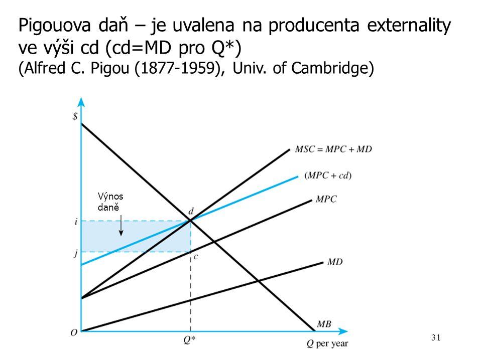 Pigouova daň – je uvalena na producenta externality ve výši cd (cd=MD pro Q*)