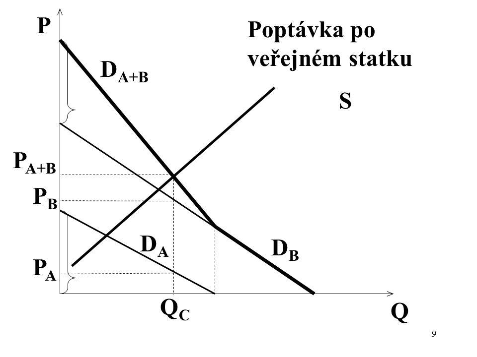P Poptávka po veřejném statku DA+B S PA+B PB DA DB PA QC Q