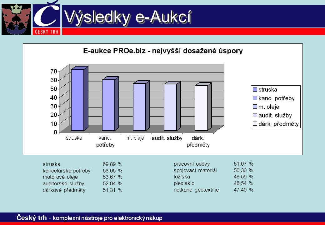 Výsledky e-Aukcí struska 69,89 % kancelářské potřeby 58,05 %