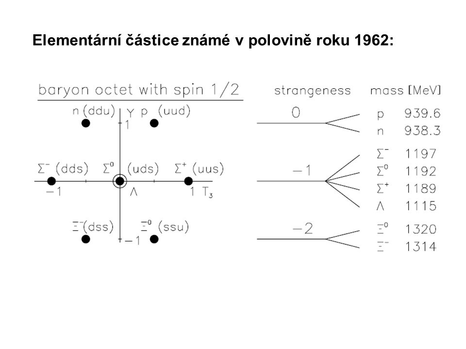 Elementární částice známé v polovině roku 1962: