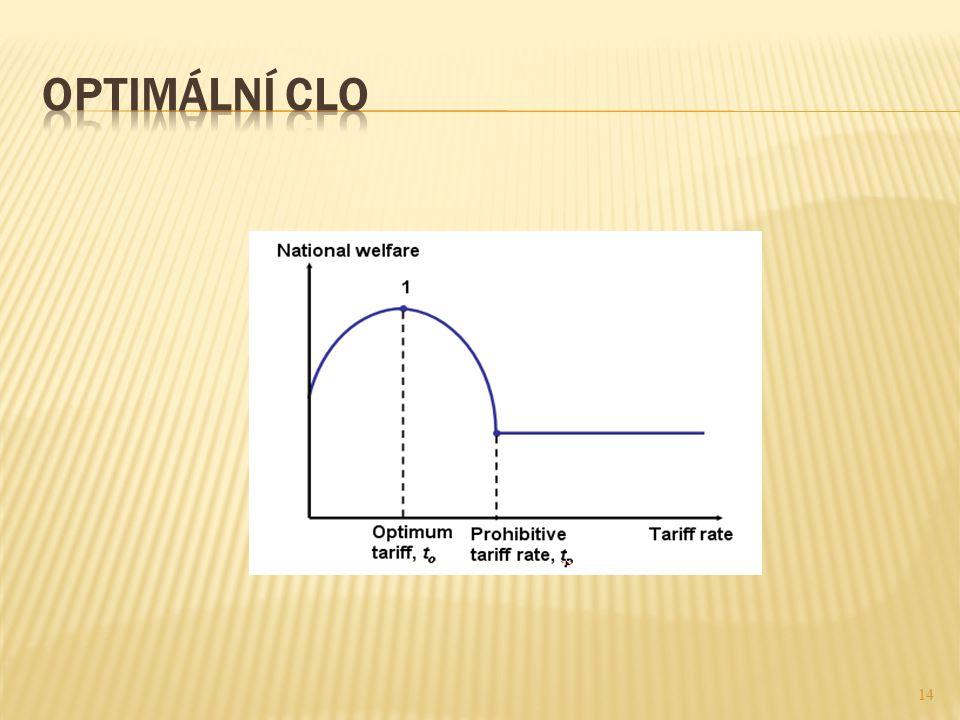 Optimální clo