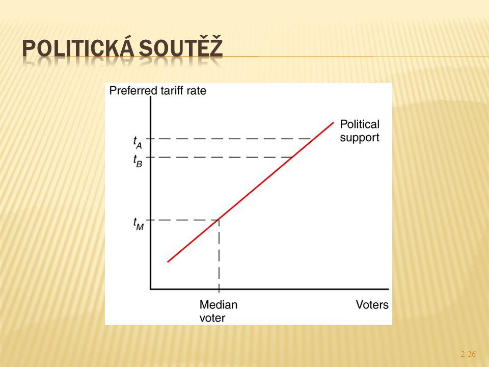 Politická soutěž