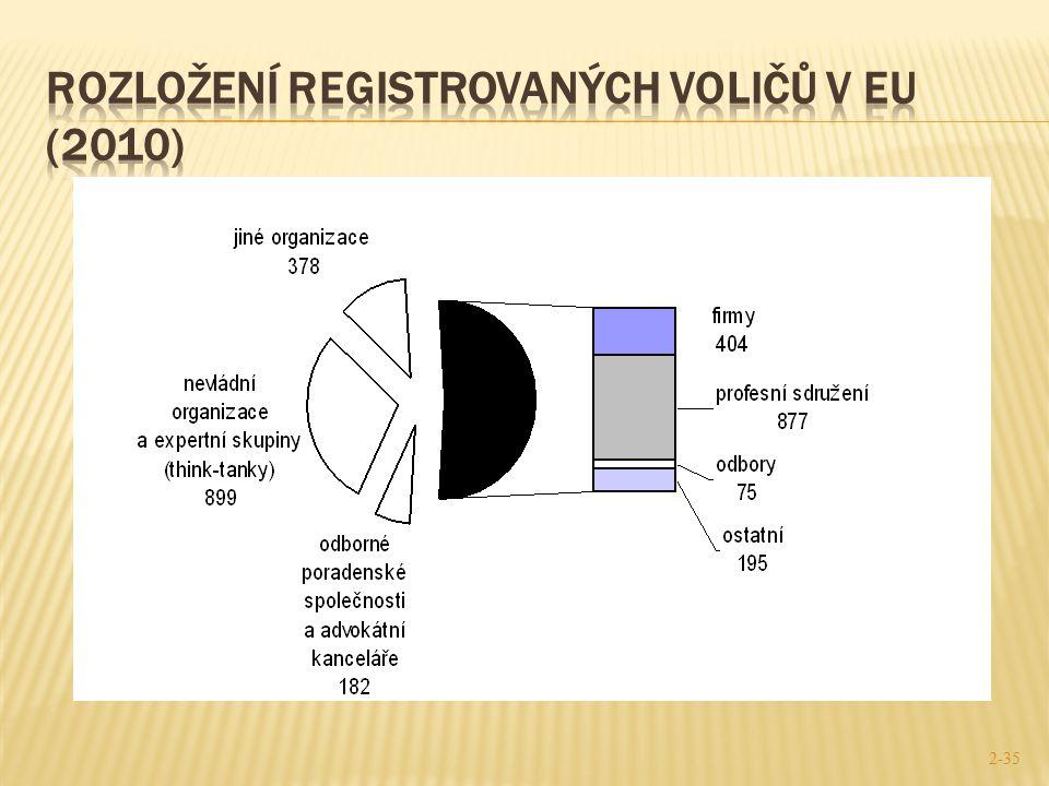 Rozložení registrovaných voličŮ V eu (2010)