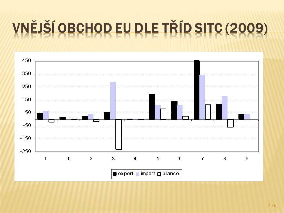 Vnější obchod EU dle tříd SITC (2009)