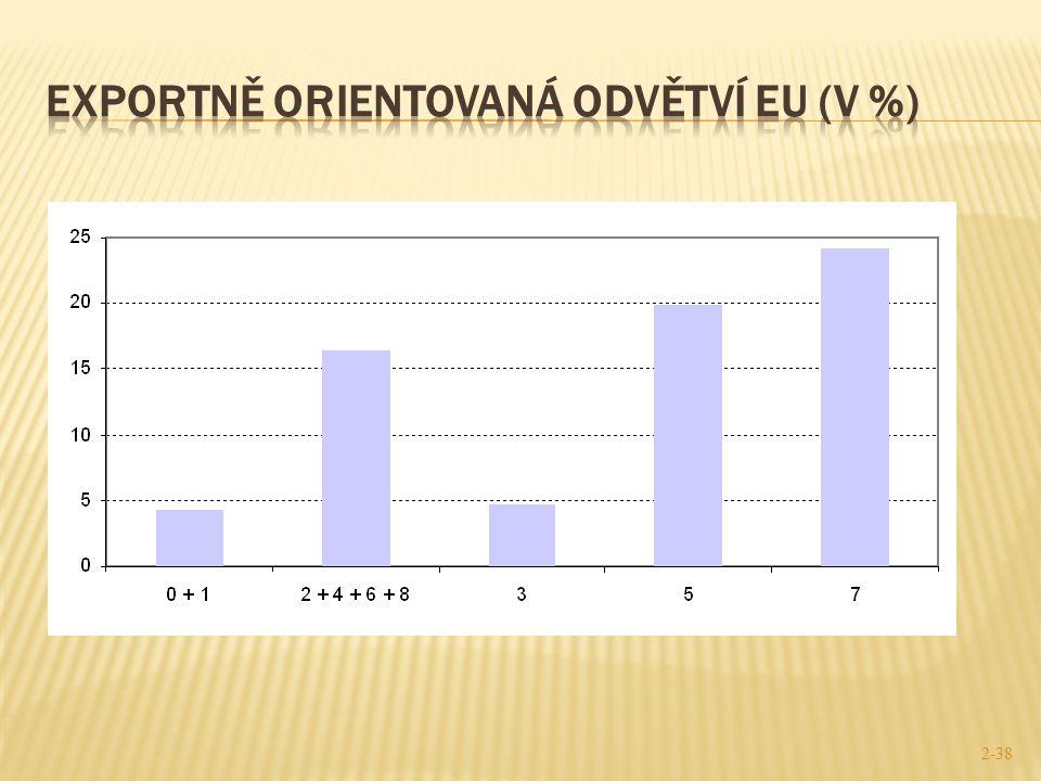 Exportně orientovaná odvětví EU (v %)