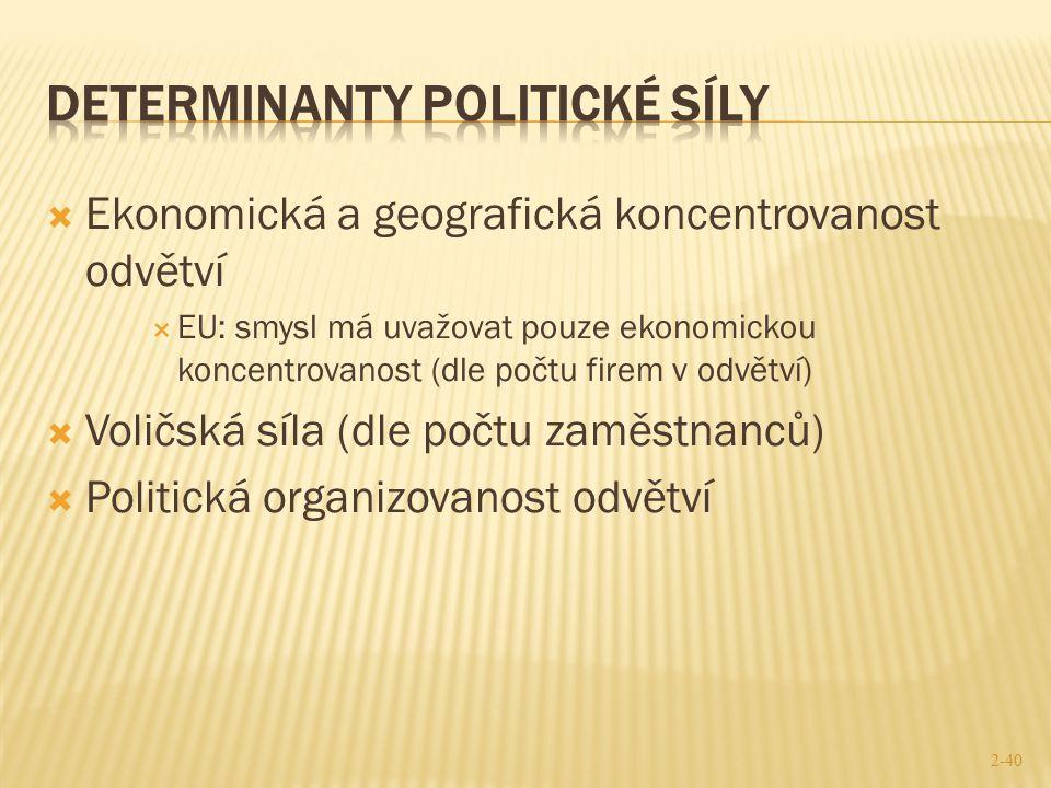 Determinanty Politické sílY