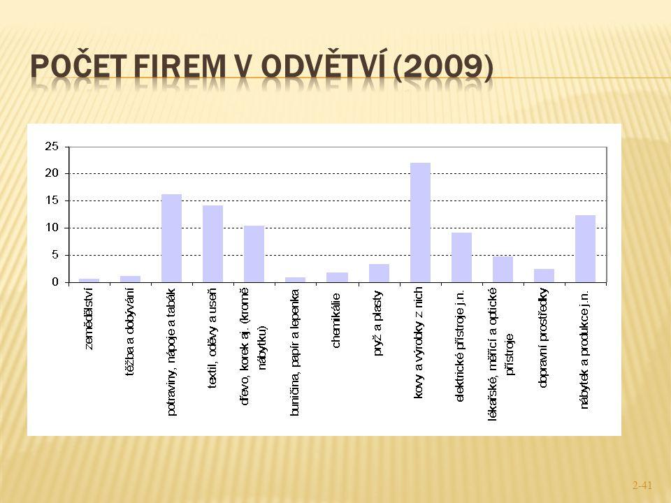 Počet firem v odvětví (2009)