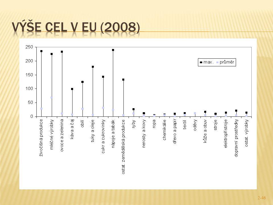 Výše cel v EU (2008)