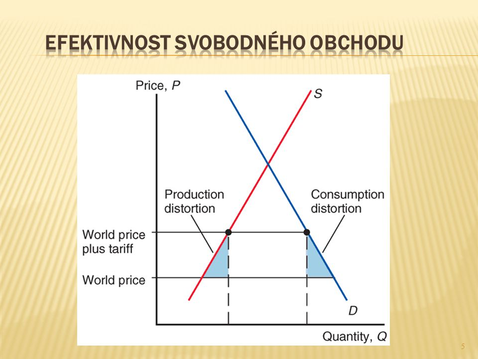 Efektivnost svobodného obchodu