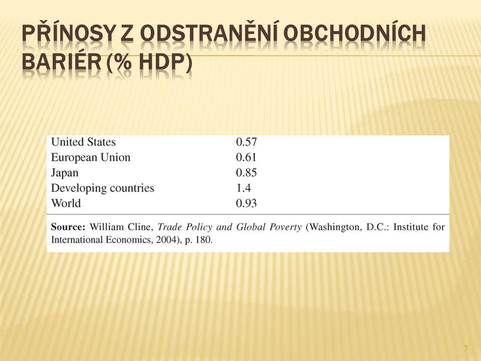 Přínosy z odstranění obchodních bariér (% HDP)