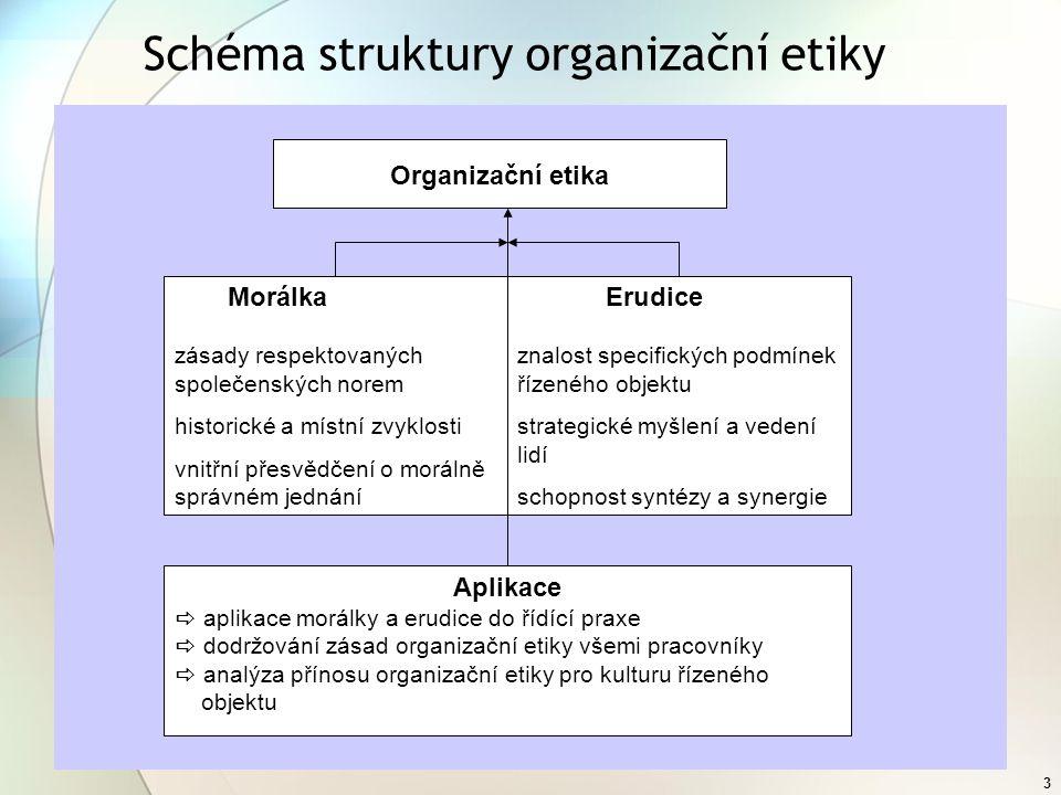 Schéma struktury organizační etiky