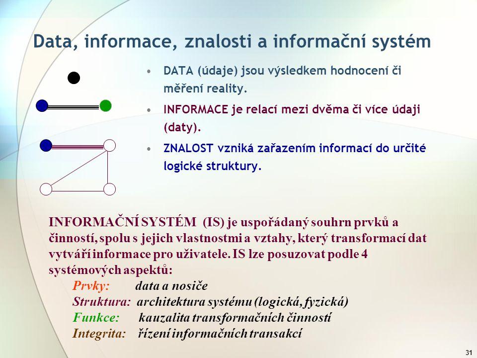 Data, informace, znalosti a informační systém