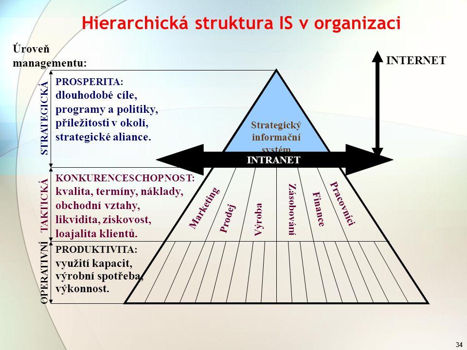 Hierarchická struktura IS v organizaci