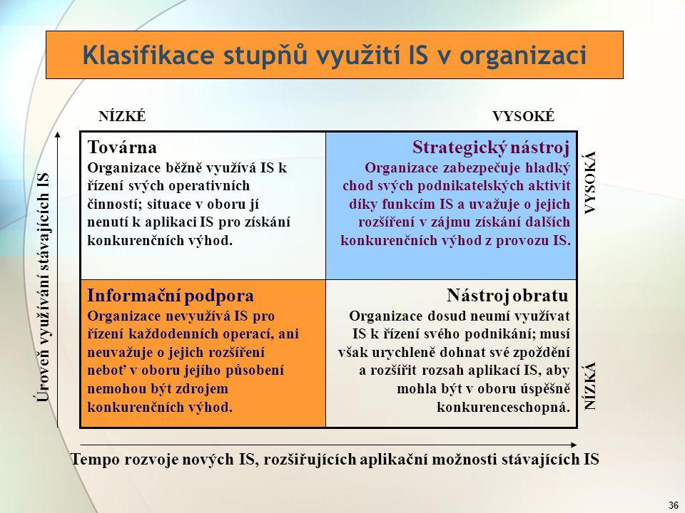 Klasifikace stupňů využití IS v organizaci