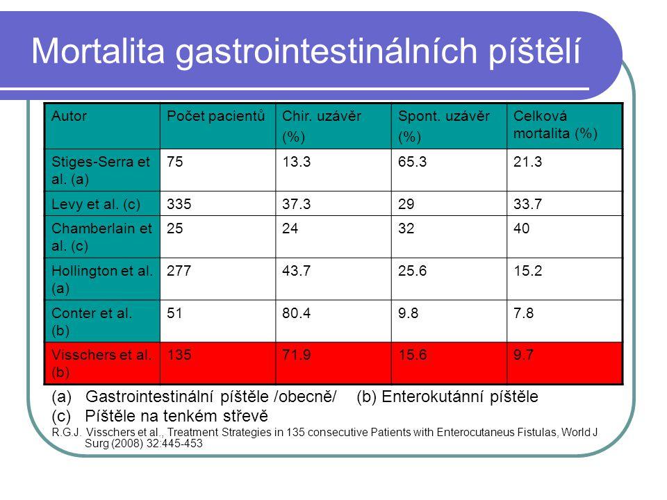 Mortalita gastrointestinálních píštělí